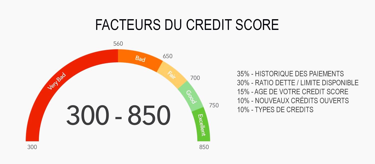 Credit Score facteurs